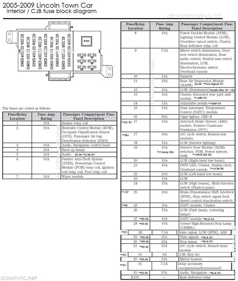 2006 Lincoln Town Car Fuse Box Location by Drock96marquis Panther Platform Fuse Charts Page
