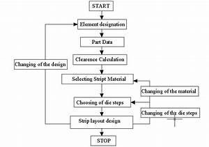 Flow Diagram Of Strip Layout Program