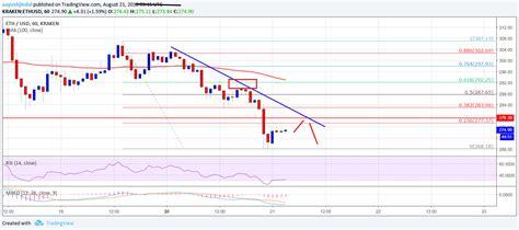 Ethereum Price Analysis: ETH/USD Turned Bearish Below $285-290