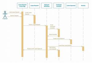 Diagram  Struts 2 Sample Sequence Diagram Full Version Hd Quality Sequence Diagram