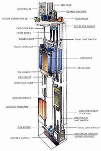 Traction Elevator Design Factors Of Elevator
