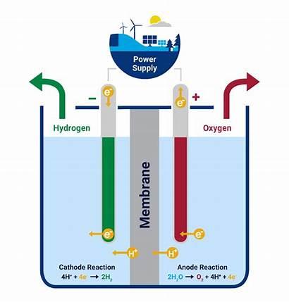 Hydrogen Electrolysis Energy Future Fuel Water Renewable