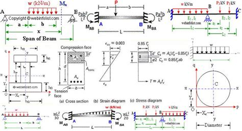 Way Draw Shear Force Bending Moment Diagram Case
