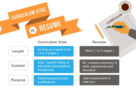 The Difference Between A Curriculum Vitae Cv And A Resume by Resume Writing Guide Jobscan
