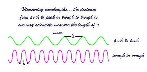 how to measure wavelength of light universe of light how do you measure a light wavelength