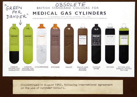 gas color gas cylinders colour coding of gas cylinders