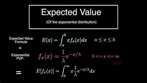 Expected Value of the Exponential Distribution - YouTube