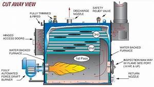 Hurst Three Pass Firebox Packaged Boiler