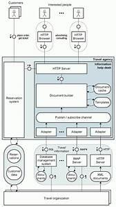 Effective System Modeling