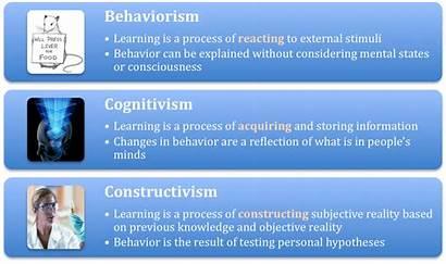 Learning Theories Cognitivism Behaviorism Constructivism Education Quick