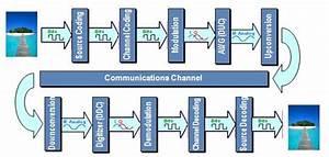 Understanding The Fundamentals Of Digital Communications