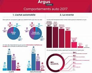 Argus Automobile 2017 : le groupe argus d voile son tude 2017 sur les comportements auto l 39 argus pro ~ Maxctalentgroup.com Avis de Voitures
