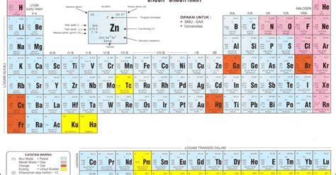 Janin Diperdengarkan Al Quran Unsur Unsur Kimia Quot Susunan Berkala Quot Elements Of Chemistry