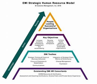 Resource Human Management Strategic Evolution Hrm Inc