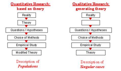 qualitative research design the socio spatial paradigm in social work social space