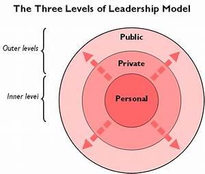 Servant Leadership Style  A World Less Explored