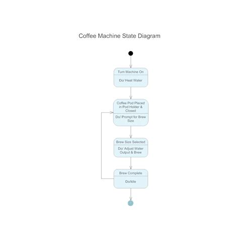 coffee machine state diagram