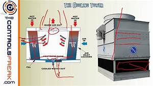 Chiller Schematic Diagram  Central Energy Plant Basic