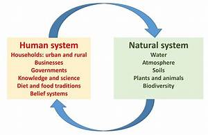Food  Society  And The Environment  Coupled Human