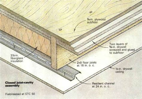 resilient channel ceiling weight sound in walls and ceilings begins with mass and