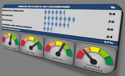 human resources kpi scorecard productivity excel