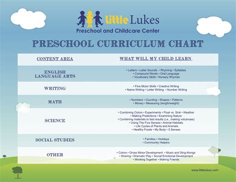learning areas lukes preschool and childcare center 869 | 647796434ll preschool curriculum