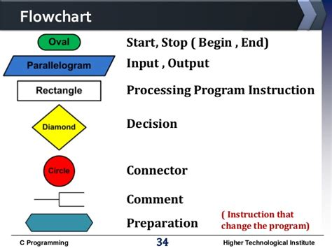 Computer Programming All Chapters Flowchart In Cooking Linear Search C Global Warming Flow Chart Hindi How To Insert Powerpoint 2016 Make Conditional Good Charts Quicksort
