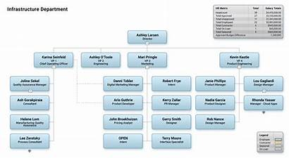 Chart Orgchart Organizational Mac Software Organization Hr
