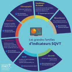 Qualite De Vie Au Travail by Indicateurs De Sant 233 Et Qualit 233 De Vie Au Travail La