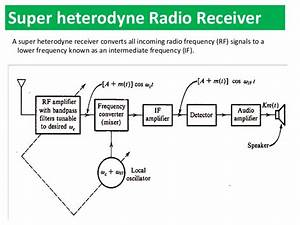 Am Radioreceiver