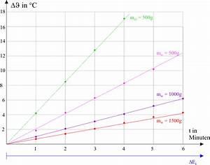 Spezifische Wärmekapazität Berechnen : innere energie w rmekapazit t erw rmen leifi physik ~ Themetempest.com Abrechnung