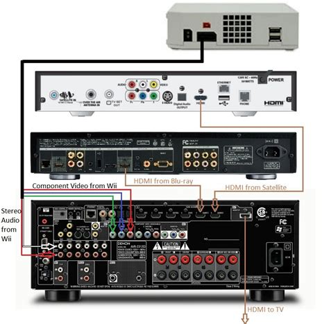 Wiring Home Theatre Diagram by Home Theater Receiver Wiring Diagram Home Wiring And