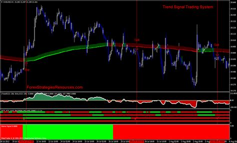 trend signal trading system forex strategies forex
