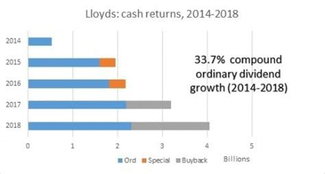 Leverage of up to 1:5 leverage allows you to start trading with as little as £100. Lloyds hits three month share price high on dividend hike and buyback | Shares Magazine