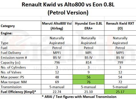 renault kwid 800cc price kwid vs alto 800 vs eon who will win the battle of 800cc