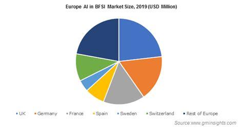 Artificial Intelligence (AI) in BFSI Market Size - Global ...