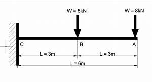 Shear Force And Bending Moment Diagram For Cantilever Beam