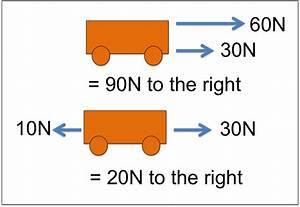 Resultant force - Simple English Wikipedia, the free ...