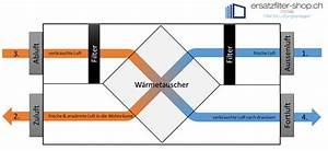 Lüftungsanlage Mit Wärmerückgewinnung : funtionsprinzip einer kwl ersatzfilter ~ Orissabook.com Haus und Dekorationen