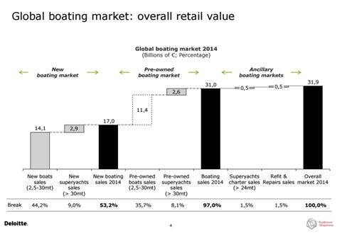 Boat Market Values by The Global Market Of New Boats 2016 Study