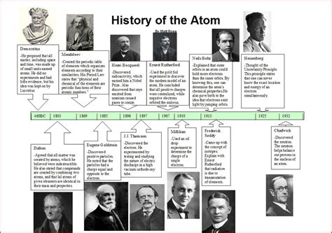 History of the Atom Timeline - ThingLink