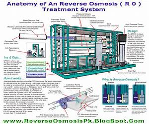 Membrane Water Purification Technologies  May 2011