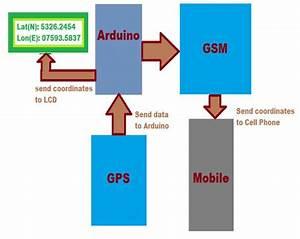Gsm Gps Based School Kids Tracking System Circuit Diagram