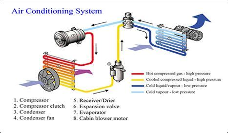 Car Air Conditioning System Before You Call Repair