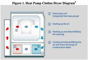 Heat Pump Clothes Dryer Saves Up To 50 Percent Energy