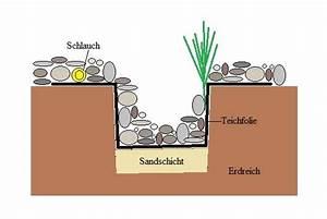 Teichfolie Mit Steinen : wasserfall selber bauen ~ Eleganceandgraceweddings.com Haus und Dekorationen