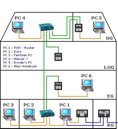 Netzwerk Im Haus Lan Netzwerk Einrichten Netzwerk Im Haus
