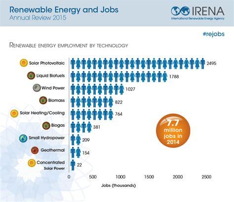 global renewable energy employment surges  percent