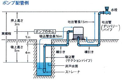 井戸 ポンプ 仕組み