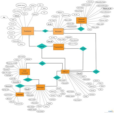 entity relationship diagram showing banking system